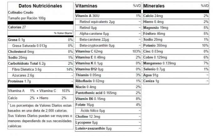 datos-nutricionales-del-colinabo