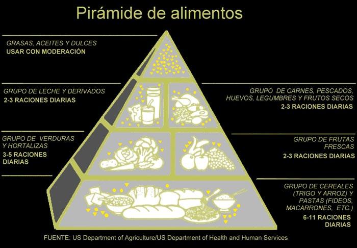 PiramideAlimentariaEEUU1992