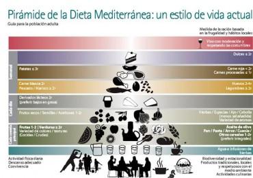 Dieta mediterránea: la pirámide nutricional, apuntes.