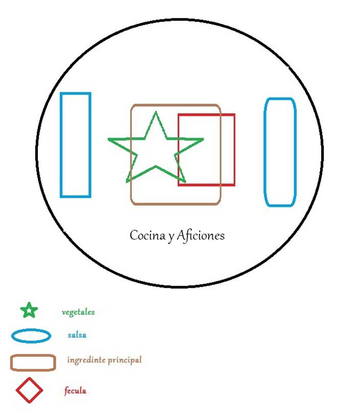 emplatado estructurado o centrado